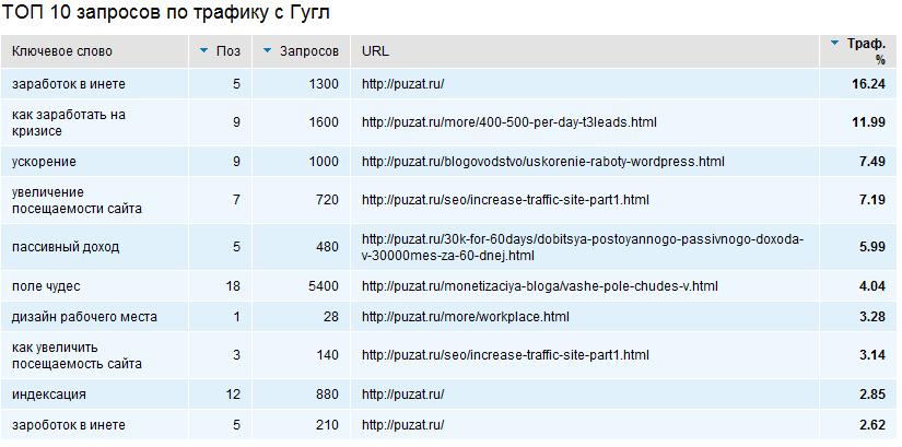 Сервис анализа сайтов Webmasters.ru