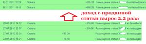 Статистика Miralinks после прокачки тИЦ от 40 до 120