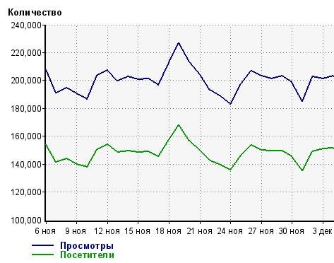 статистика посещений jlady.ru за ноябрь декабрь 2012