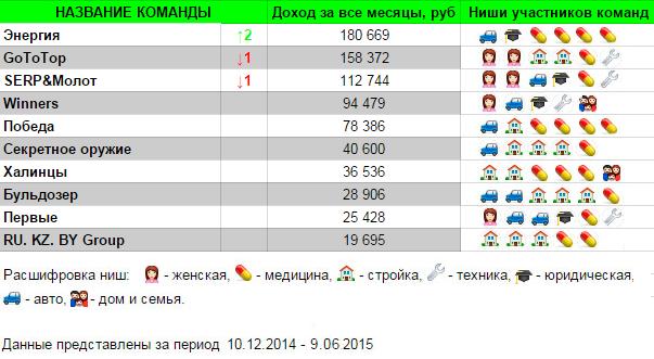 7-й отчет май 2015 Марафон Стандарт
