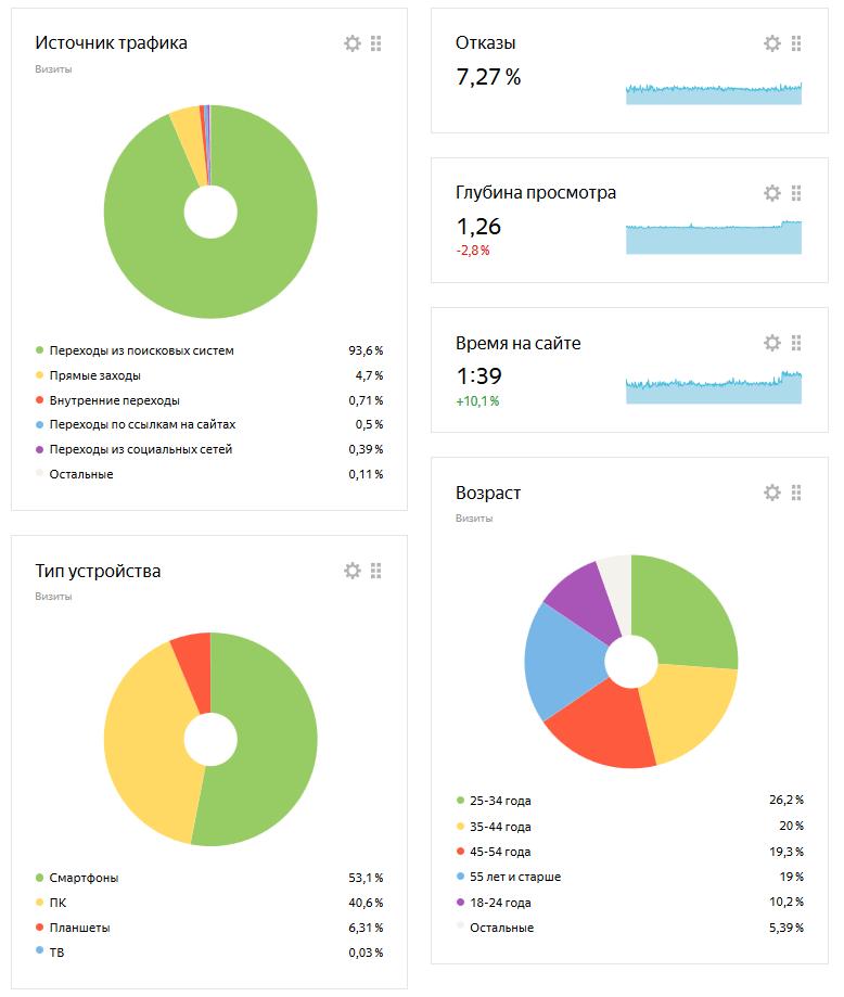 Показатели медицинского сайта Марафон Начало