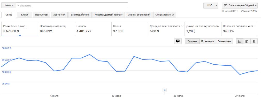 Монетизация микросайтов Google Adsense