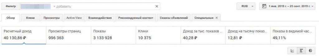 Доходы сайта в Google Adsense