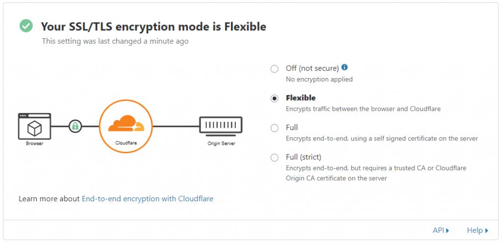 Активация SSL-сертификата через Cloudflare