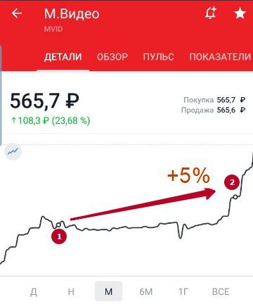 Дивиденды М.Видео