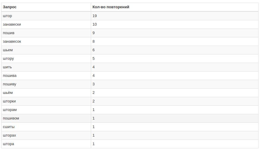 Сбор LSI-ядра с помощью парсинга подсветок Yandex