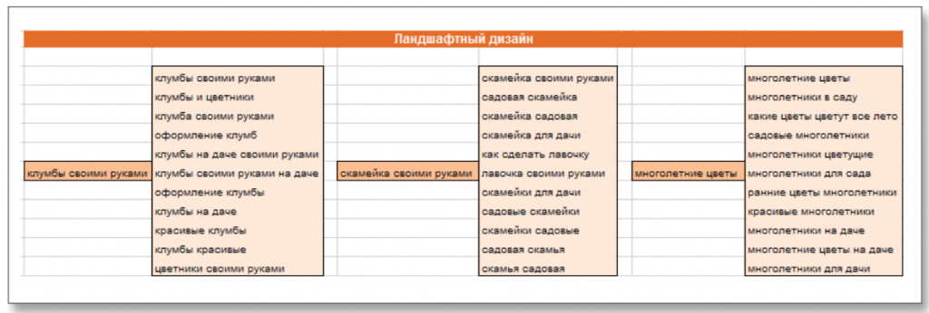 Пример кластеров