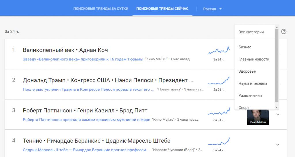 Тренды Гугла
