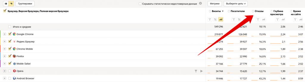 Показатель отказов по бразерам в Яндекс.Метрике