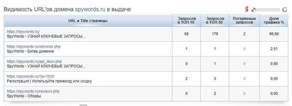 Видимость URL'ов домена