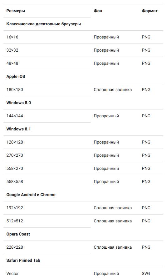 Размеры фавиконов