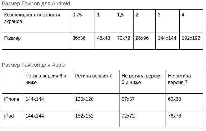 Размеры фавиконов для Apple и Android