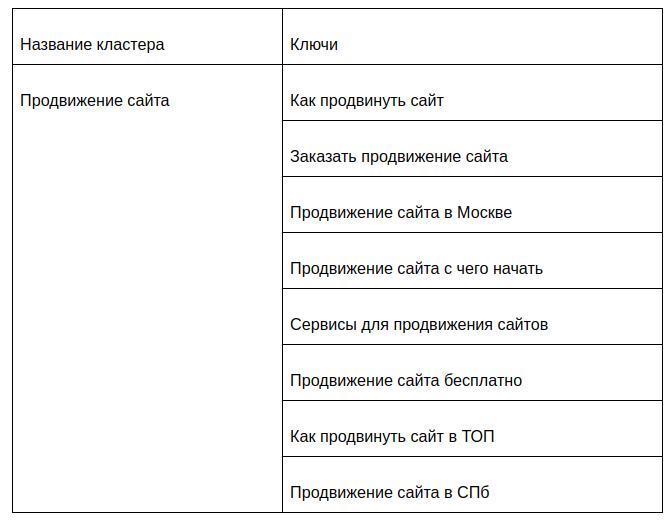 Пример неудачной кластеризации семантического ядра