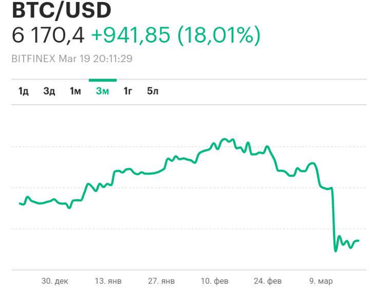 Стоит ли вкладываться в биткоин?