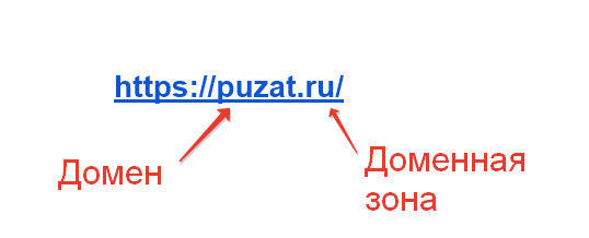 пример домен и доменная зона