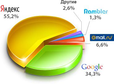 Диаграмма доли поисковиков в Рунете