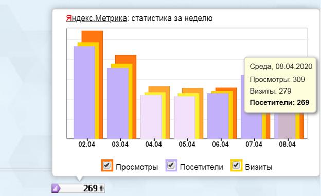 Яндекс.Метрика статистика за неделю