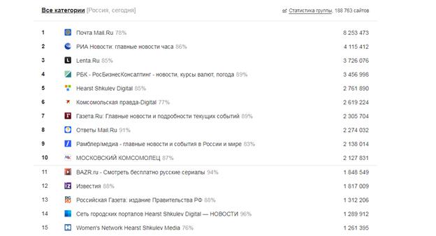 Список сайтов из всех категорий