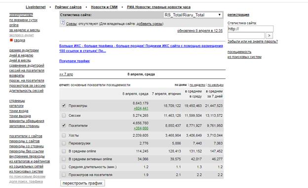 Пример анализа посещаемости «РИА Новости»