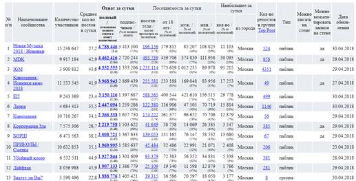 Сводная таблица посещаемости