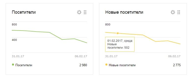 Статистика посетителей